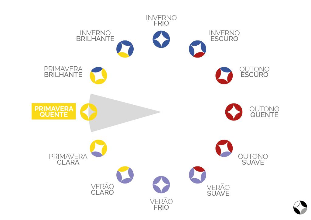 As 12 estações no método sazonal expandido