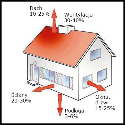 Straty energii w domu jednorodzinnym