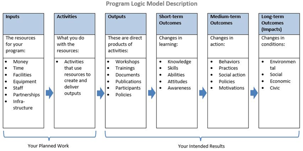 Logic Models Big Assessment Questions Student Affairs Assessment Leaders In this article, we'll look at different ways to assess student learning using technology. logic models big assessment