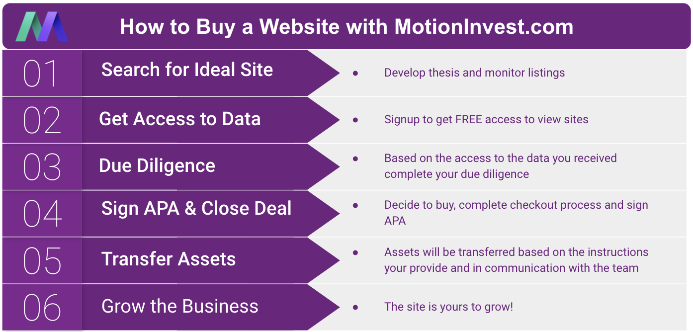 motioninvest - buy website