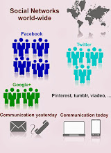 Photo: Social Networks – the wider the choice, the greater the trouble