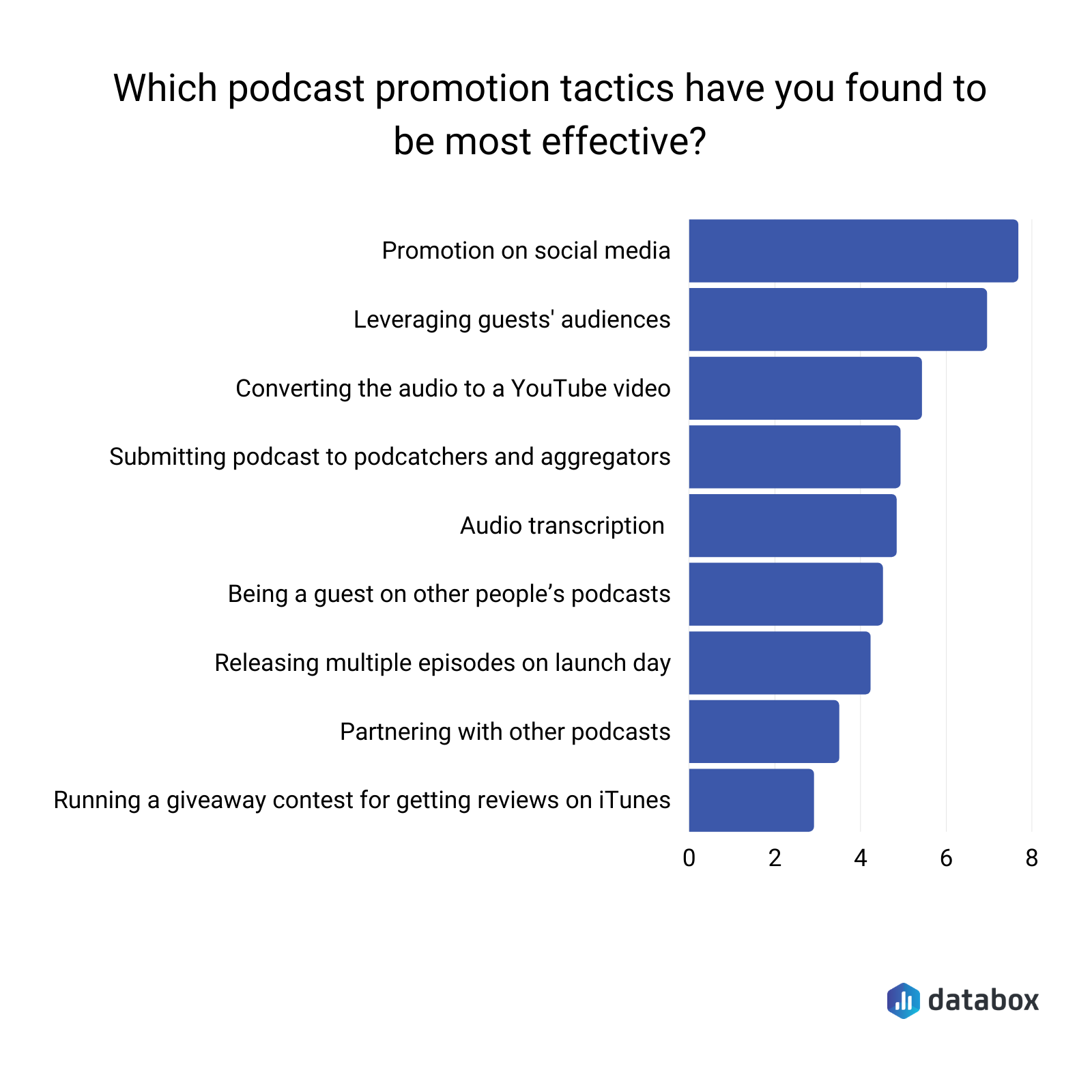 which podcast promo tactics have you found to be the most effective