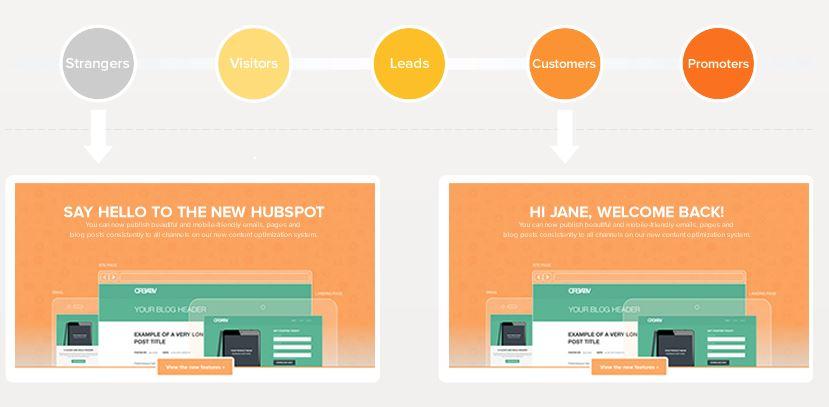 Website smart content