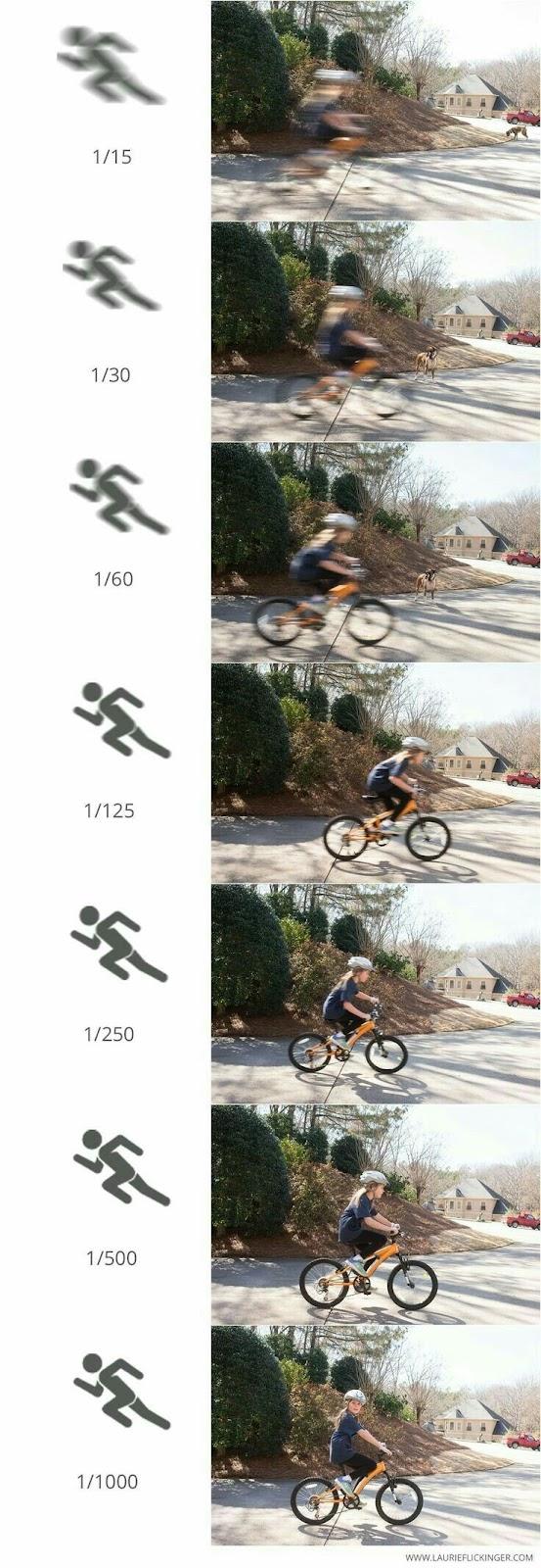 شاتر و سرعت شاتر