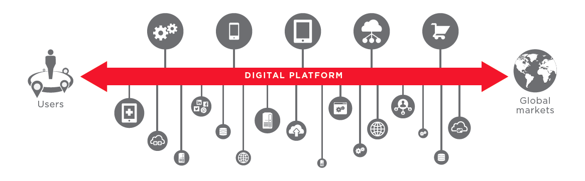 Leverage IOA to deliver a digital platform and enable global business capabilities