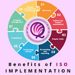 Benefits of ISO 9001:2015 Certifications to your business - Qzeal