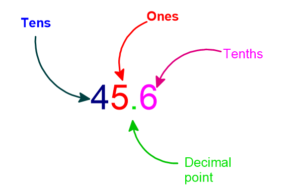 The position of the decimal point will always be between Ones and Tenths