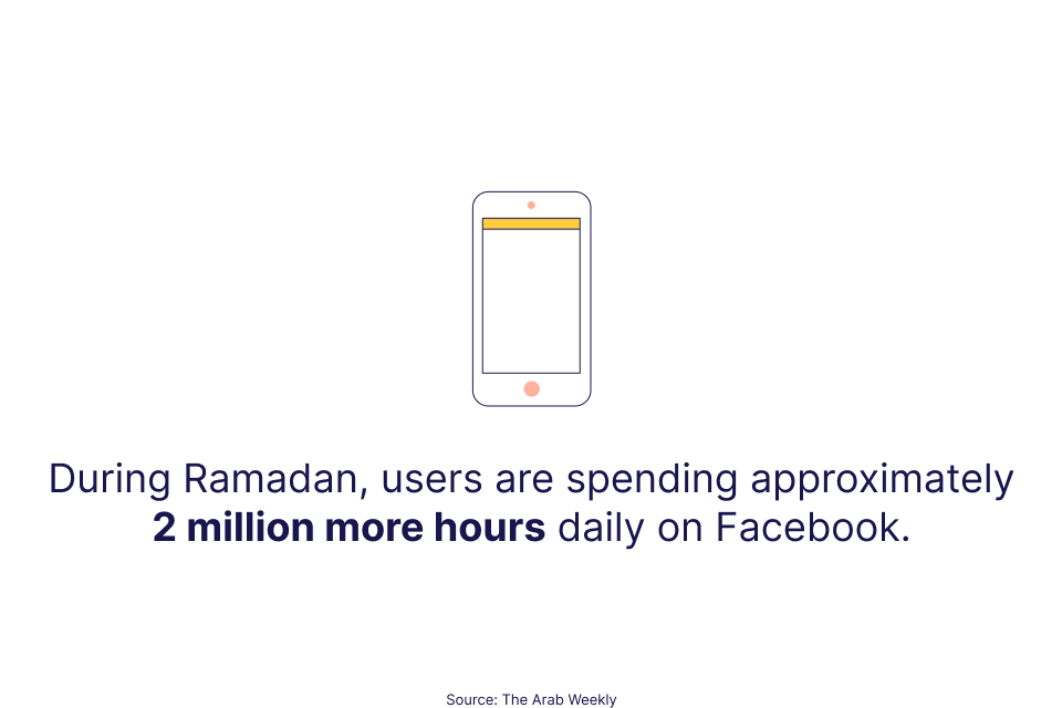 "Visual design stating that ""During Ramadan users are spending approximately 2 million more hours daily on Facebook."""