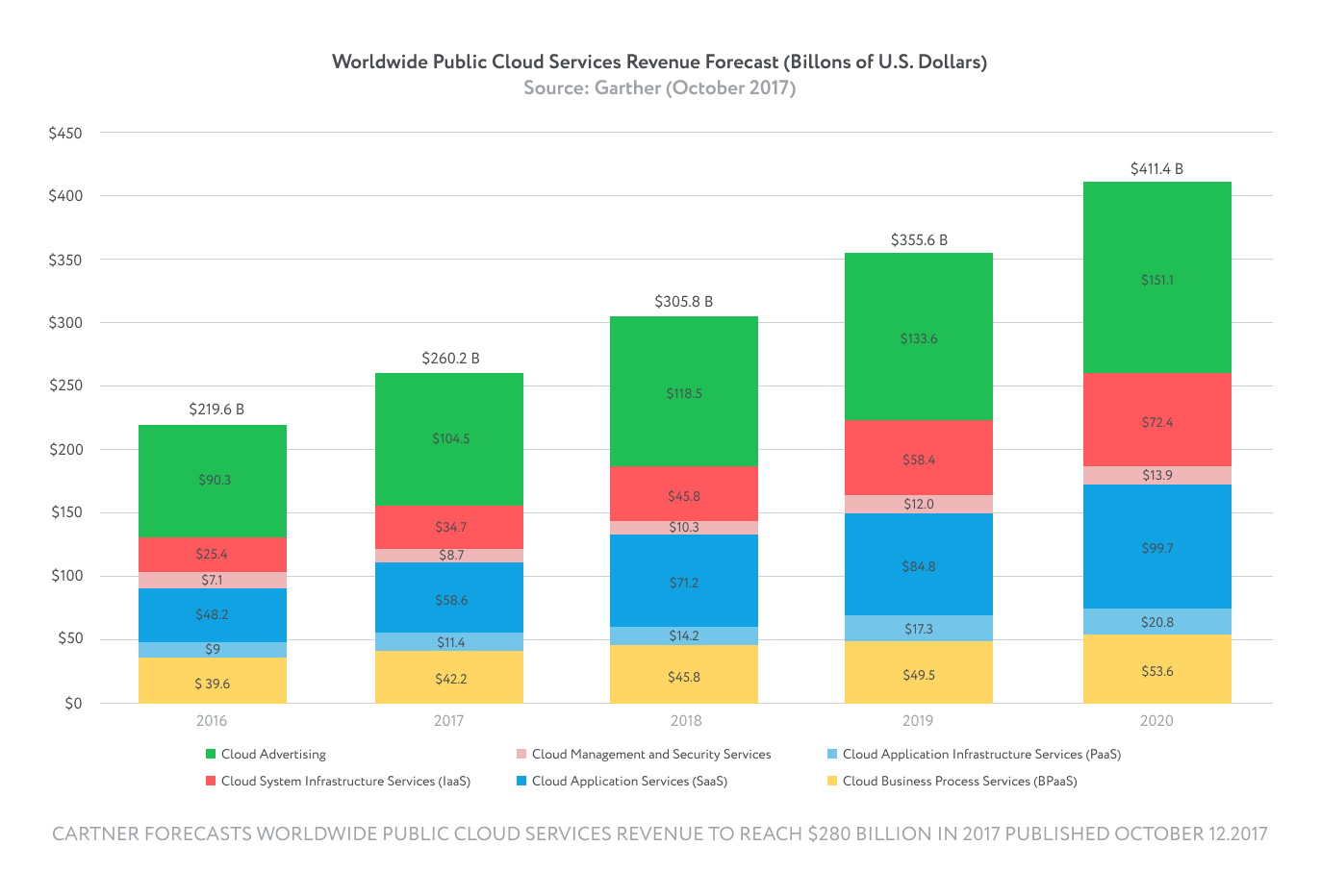 Worldwide public cloud services revenue forecast