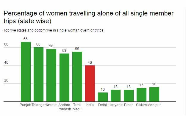 Image result for india solo female statistics