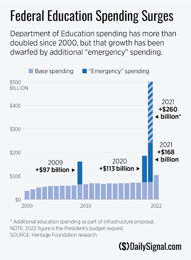 Biden's Proposed Education Spending Spree Is Untenable, Unaffordable