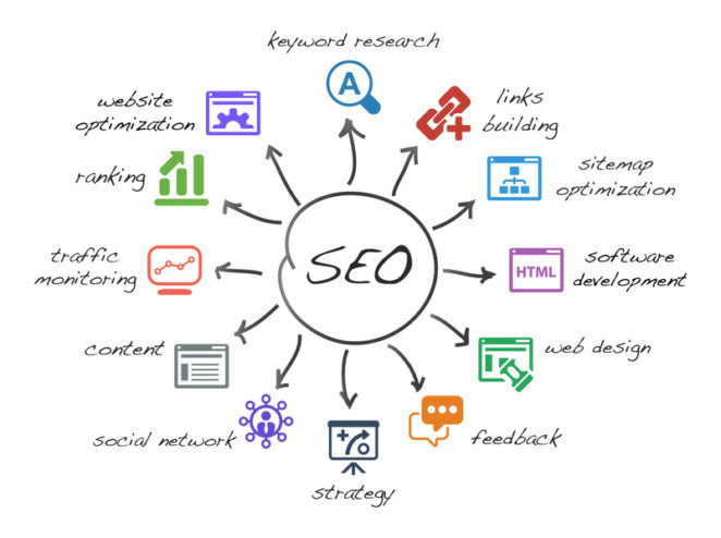 What is SEO in Marketing? - Virily