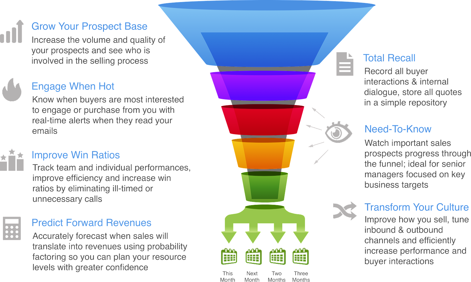 Sales Funnel Real Time Leads (3x).png