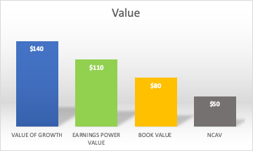 This graph compares four hypothetical valuations for the same stock using different absolute valuation metrics.