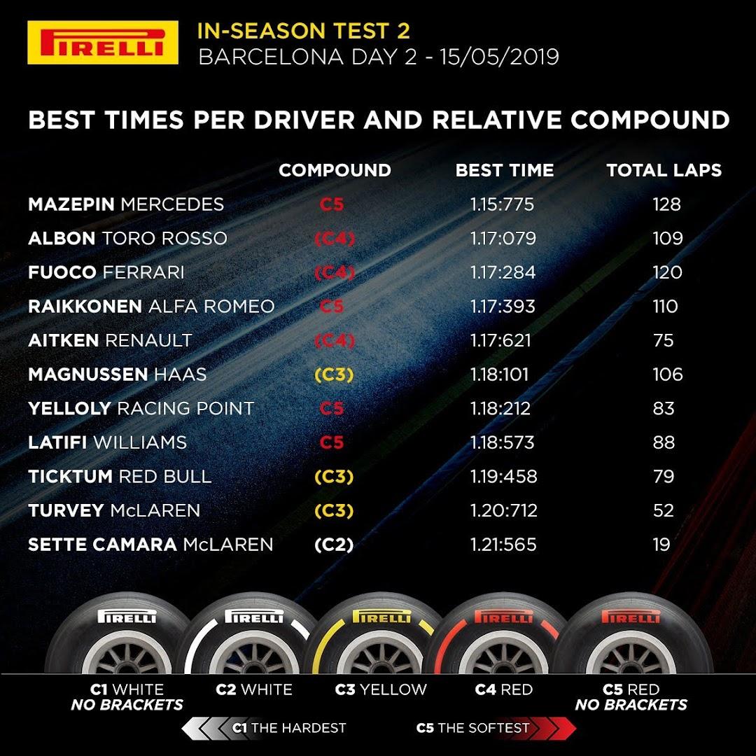 F1インシーズンテスト1-2日目タイム