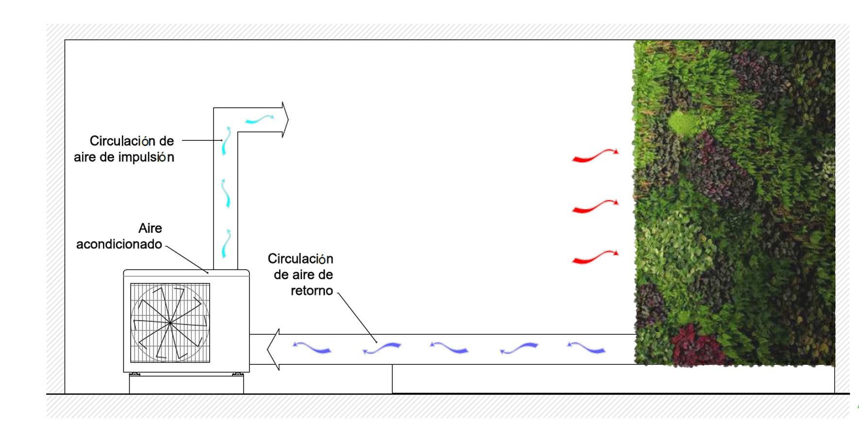 Esquema de circulación del aire