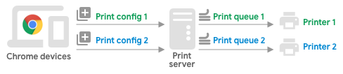 Configure print server to manage multiple printers