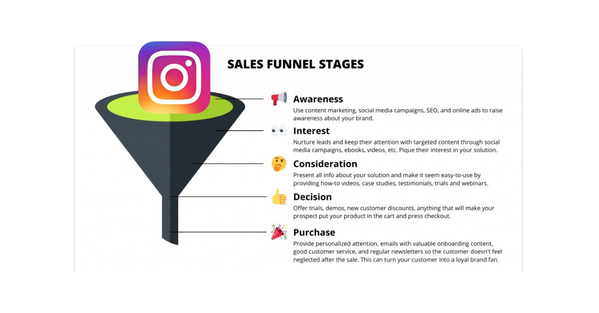 Instagram DM Sales Funnel