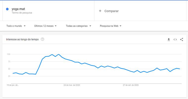 google trends para yoga mat