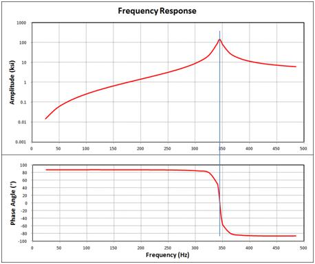 ANSYS Комбинированная диаграмма Боде (амплитудно-фазовая частотная характеристика)