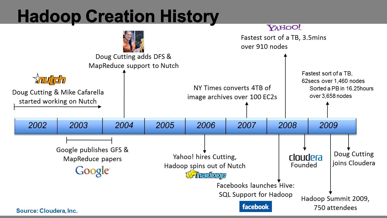 https://practicalanalytics.files.wordpress.com/2011/11/hadoophistory.png