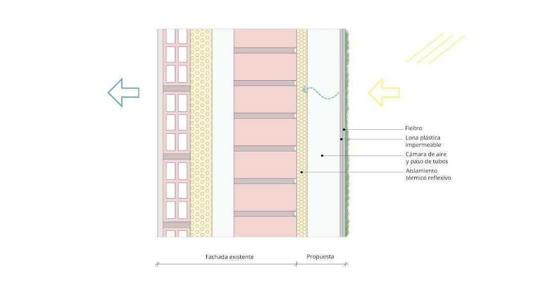 Sección constructiva de la propuesta de jardín vertical para rehabilitación energética vegetal