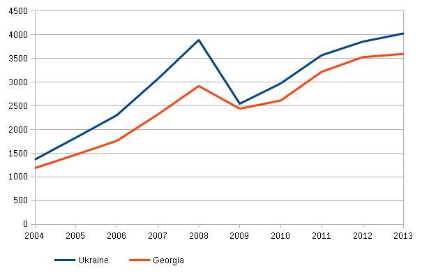 ВВП 2004-2013.jpg