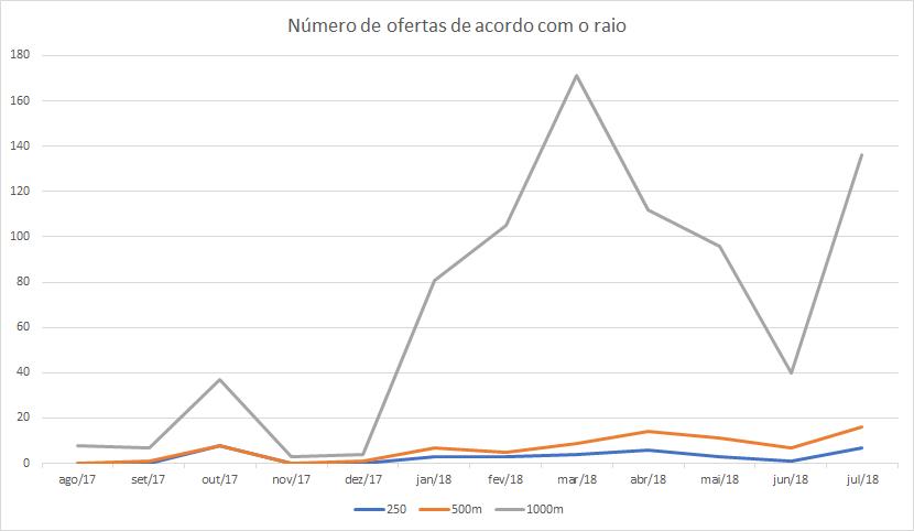 Número de ofertas de salas comerciais disponíveis por mês, separadas por raio em torno do imóvel. Fonte: API de Índices da Kapputo.