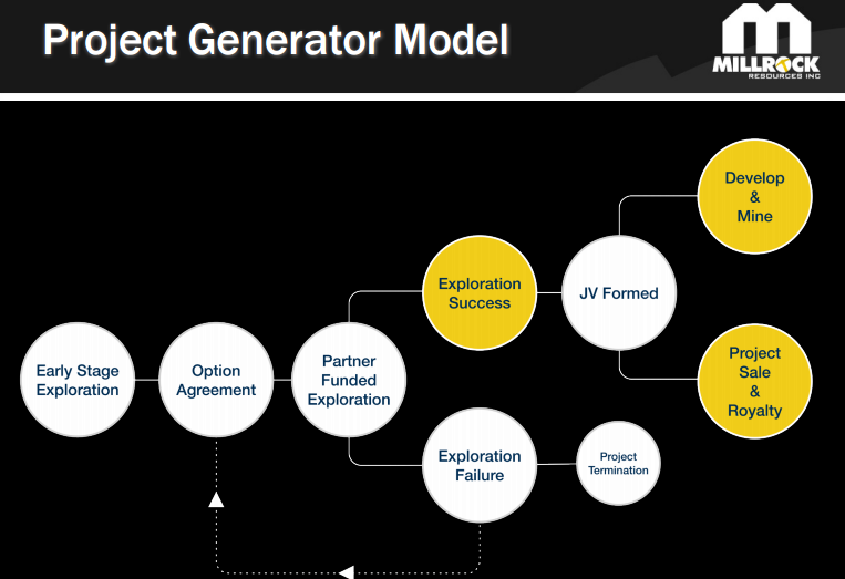 Millrock_Project_Generator_Model.png