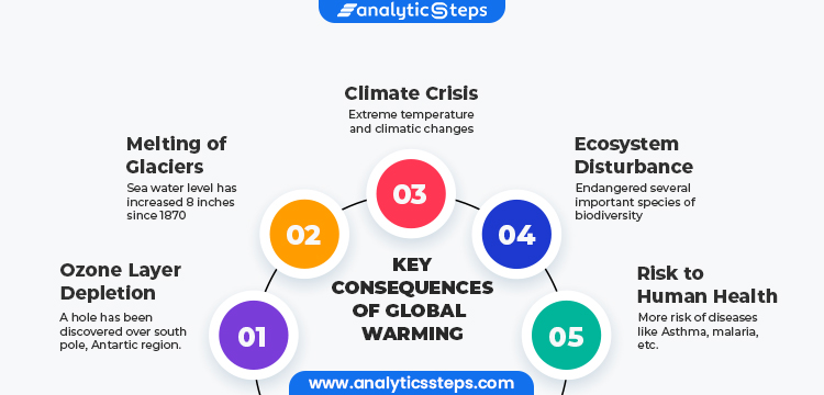 Major results of Global Warming are Climate Crisis, Melting of Glaciers, Ozone layer depletion, Ecosystem disturbance and risk of new environment-borne diseases