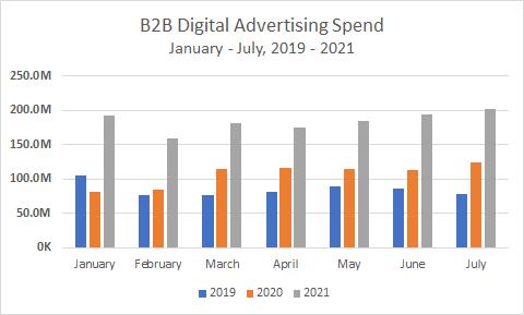 B2B Digital Advertising Spend, January-July, 2019-2021 Chart