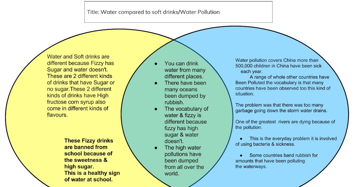 Joel   Panmure Bridge School  Venn Diagram On Water And