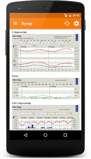 Danish City Weather