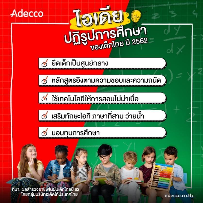 อเด็คโก้เผยผลสำรวจ อาชีพในฝันปีเด็กไทยปี 62
