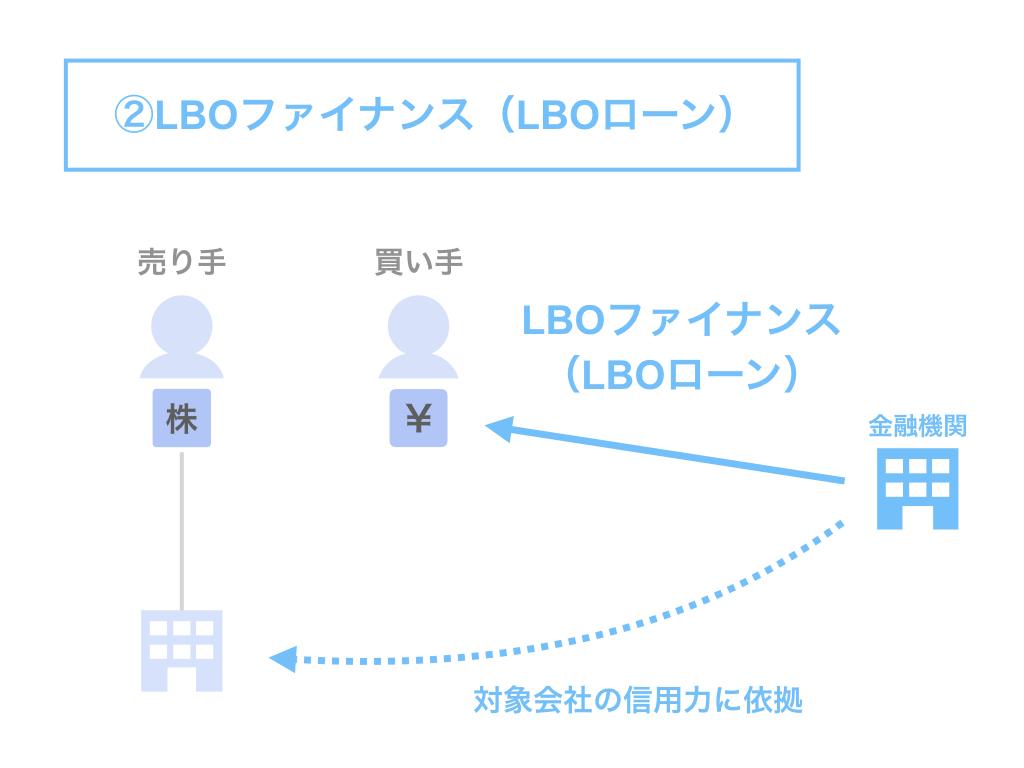 M&Aファイナンスの方法②:LBOファイナンス(LBOローン)