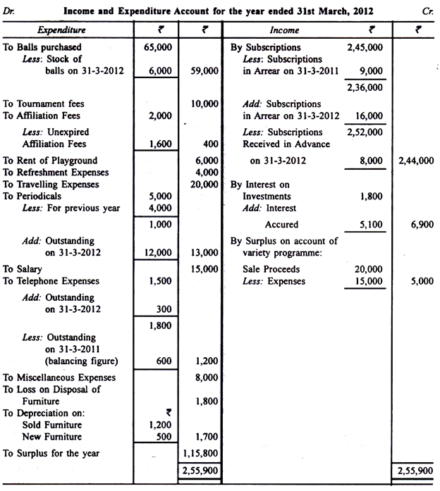 A Sample of Income and Ependiture Account