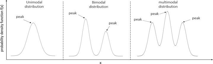 Three graphs of unimodal, bimodal, and multimodal distributions, where the unimodal distribution has one peak, the bimodal distribution has two peaks, and the multimodal distribution can have three or more peaks.