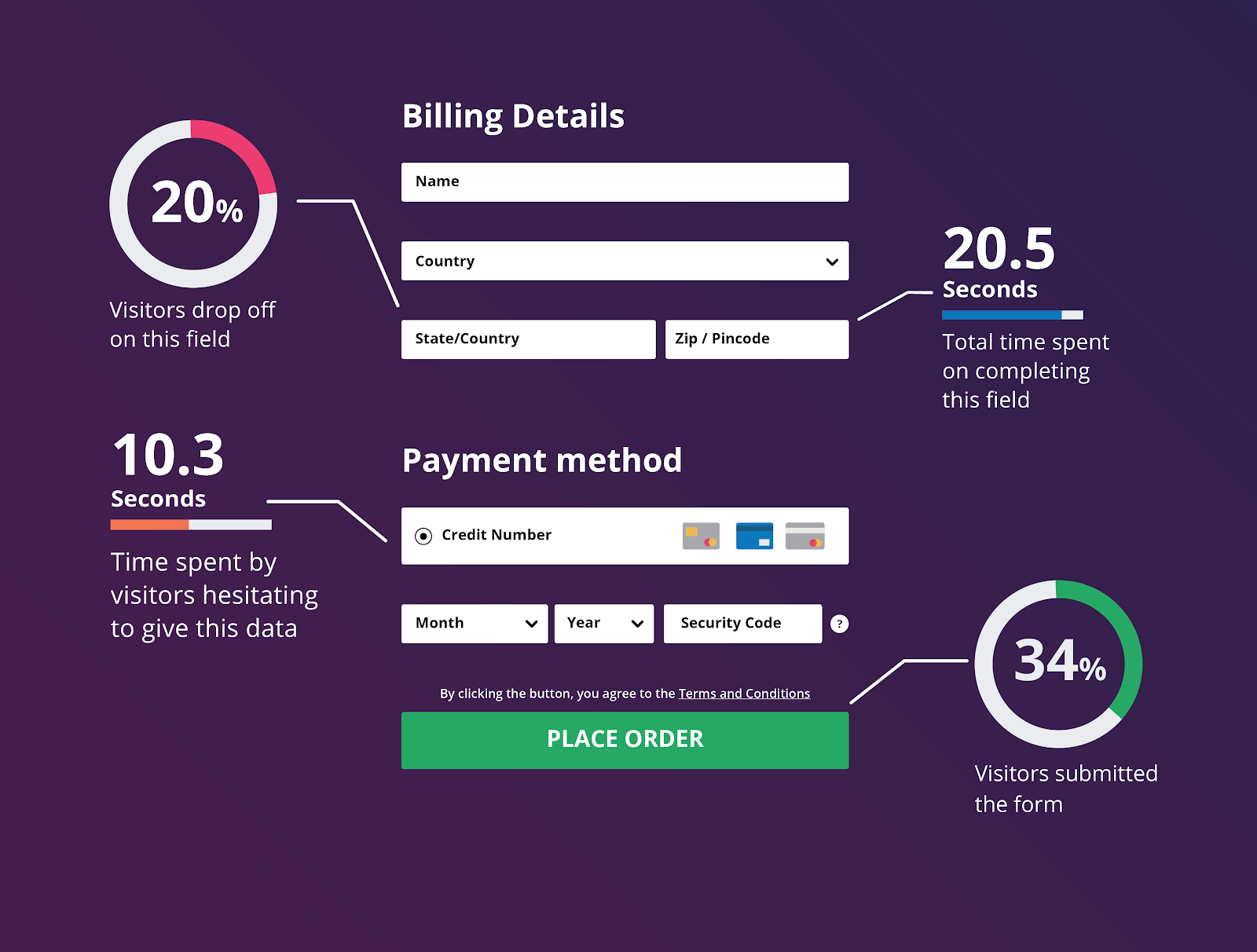 form analytics metrics of an illustrated checkout form