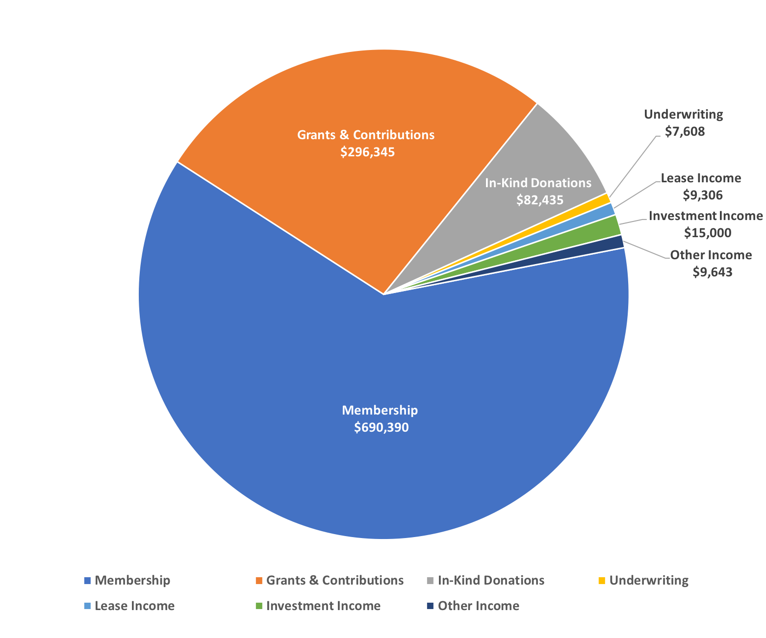 Pie chart of annual revenue