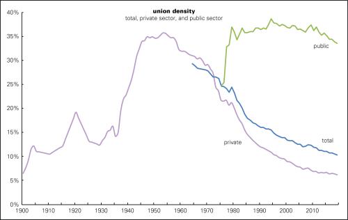 Union density long