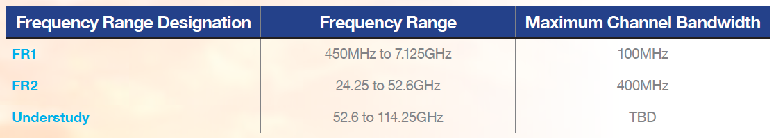 Table 1: NR Frequency Ranges