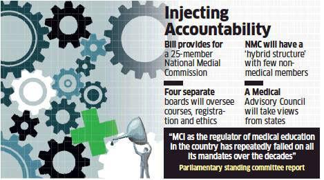 Image result for Medical Commission Bill
