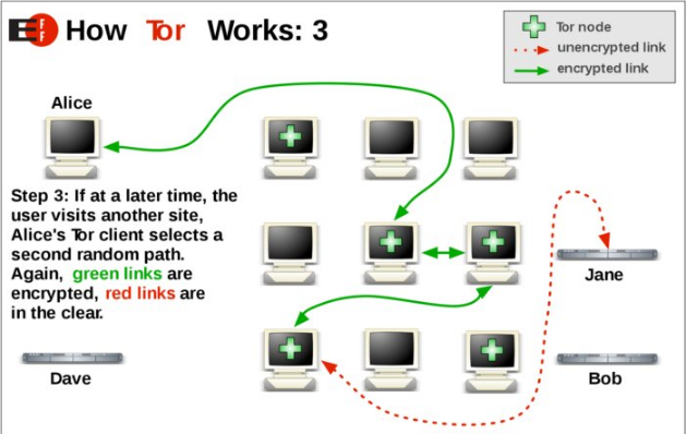 How Tor Works 3