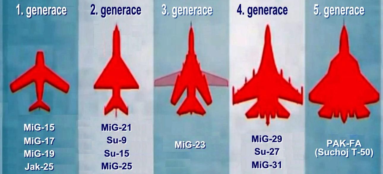 Ruské stíhací letouny 1. až 5. generace-č-y.jpg