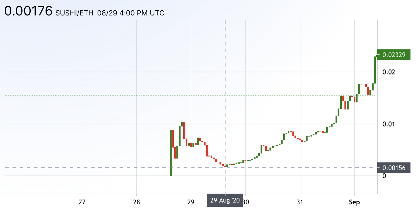 SUSHI/ETH price went up 15x in the days following its launch