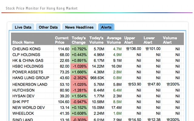 Google Stock Quote Adorable Stock Price Monitor  Chrome Web Store