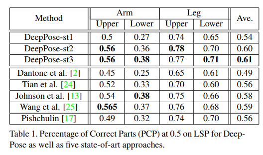 A 2019 guide to Human Pose Estimation with Deep Learning