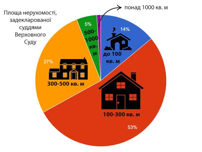 Будинок із каплицею, житло у Росії та квартира за $700. Нерухомість суддів Верховного Суду 04