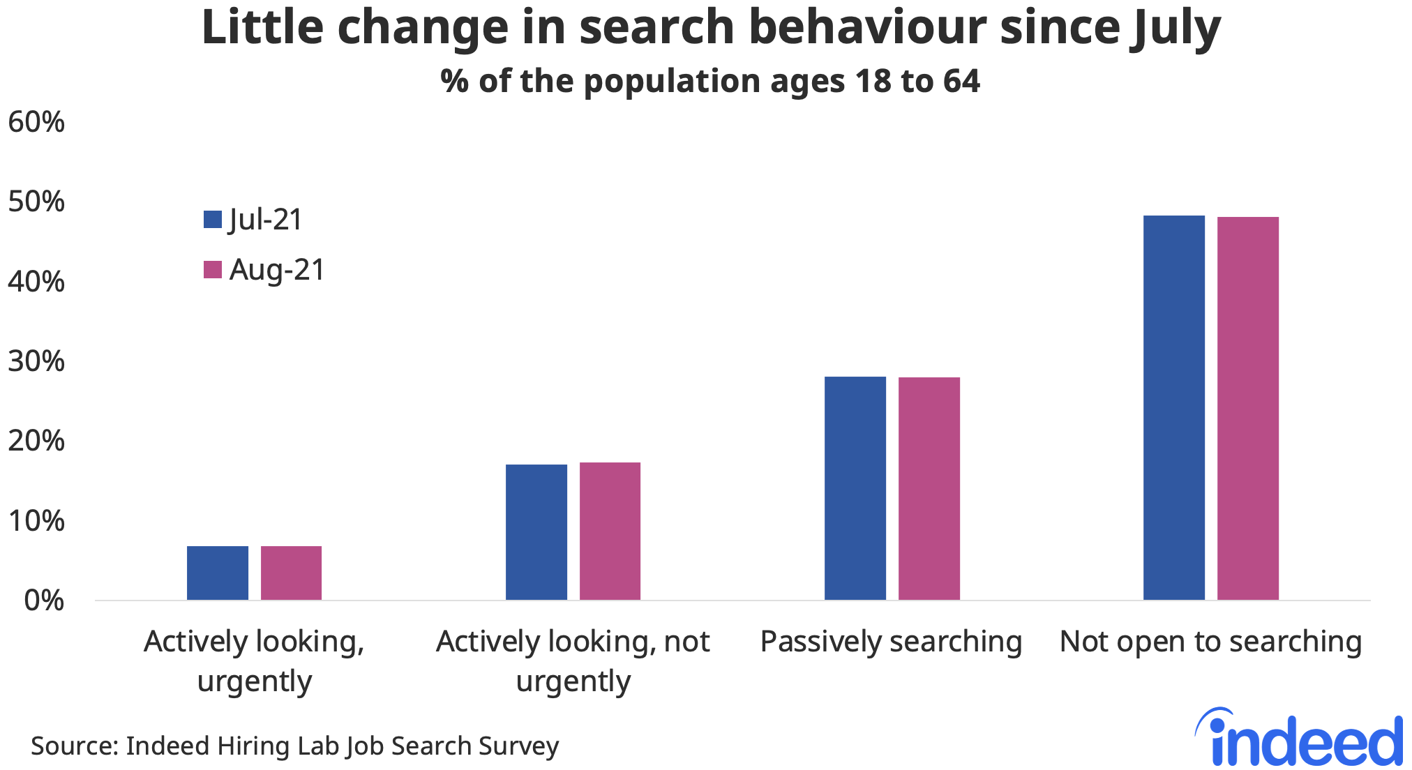 """Bar chart titled """"Little change in search behaviour since July."""""""