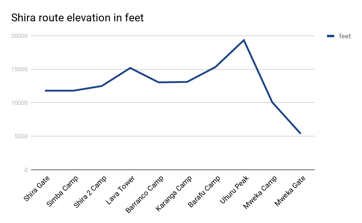 Shira route elevation in feet
